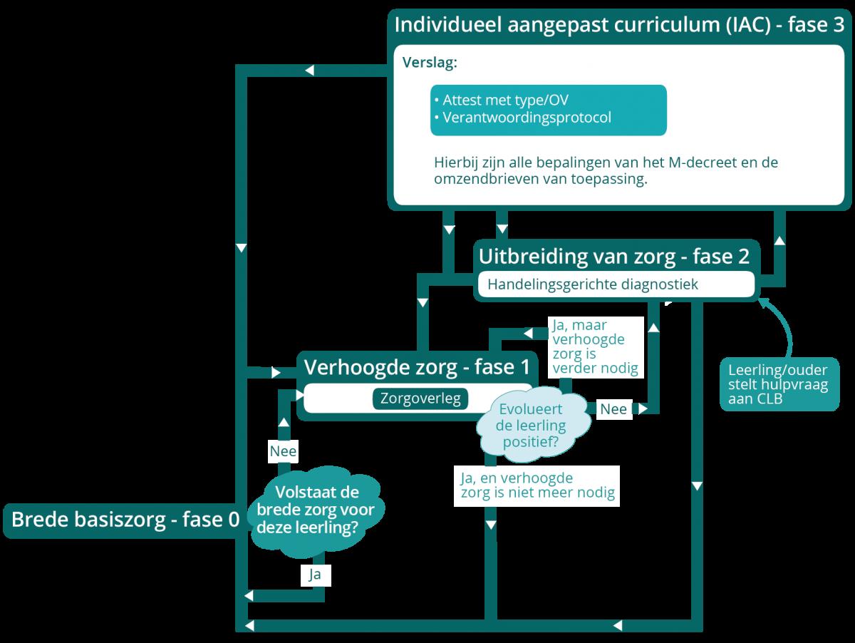 Fase 3 - Individueel Aangepast Curriculum | Prodiagnostiek Smarties Doelen